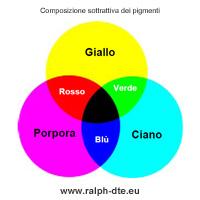 Composizione sottrattiva dei pigmenti