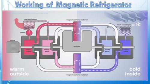 Schema refrigerazione magnetica