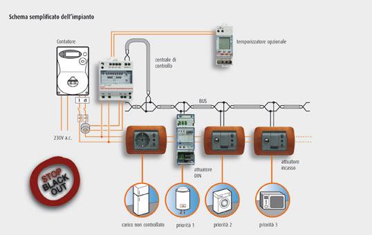 Schema Elettrico Domotica : Tecnologie in edilizia la domotica ralph dte