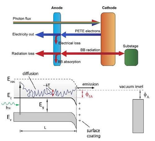 photon-enhanced-thermionic-emission_500px.jpg