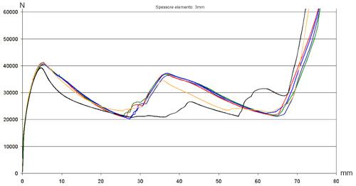 diagramma_carico_spostamento_500px.jpg
