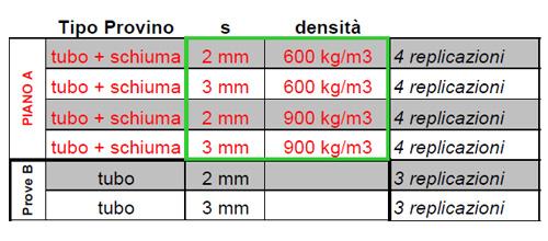 esempio_piano_esperimenti_metodologia_doe.jpg